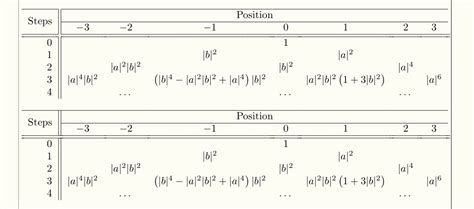 hhline tutorial latex tables hline does only go half the way i want it to go