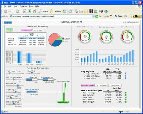 financial dashboard excel template 23 best execl template images on templates