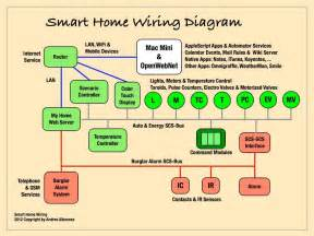smart house wiring diagrams house free printable wiring diagrams