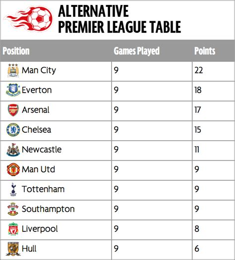 epl table january 2014 what happens if the premier league table is rearranged