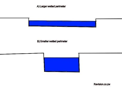 cross sectional profile factors affecting erosion transportation and deposition