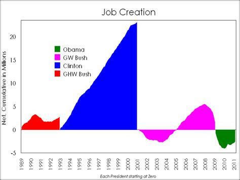 job creation bush vs obama national review economic performance of presidential administrations