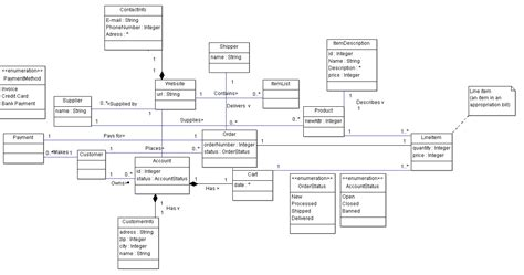 website uml class diagram uml domain model of web shop stack overflow