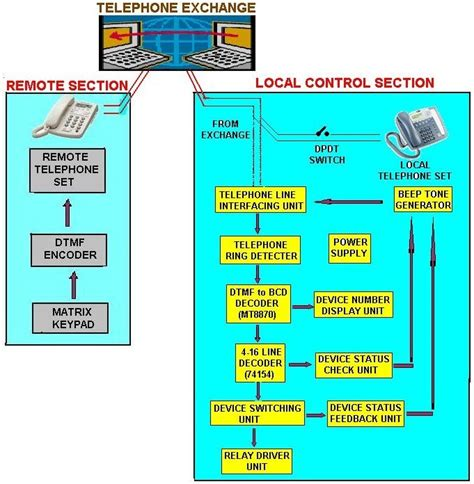 phone block diagram learning with block diagram on how basically cell phone
