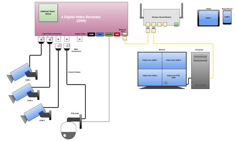 dvr diagram wiring diagram