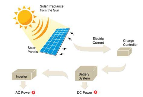 solar wiring diagrams for homes solar circuit and