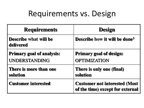 design brief requirements soft requirement