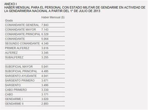 escala salarial para gendarmeria escala salarial gendarmeria y policia 2014 decreto 854