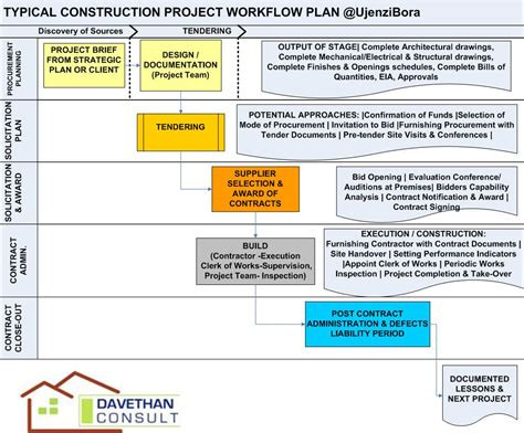 design brief in construction construction project management a brief overview