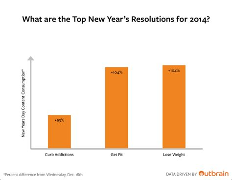 top new year s resolutions 2014 what are the top new year s resolutions for 2014