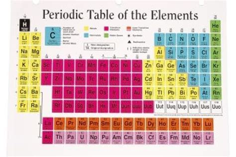 16 Periodic Table by Chalcogens