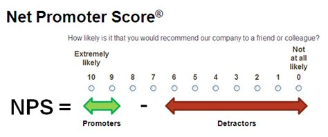 most likely to score books net promoter score nps criticisms and best practices