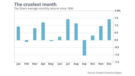 The Cruelest Month september is the cruelest month for your stocks or is it marketwatch