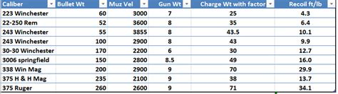 Rifle Recoil Table by Recoil