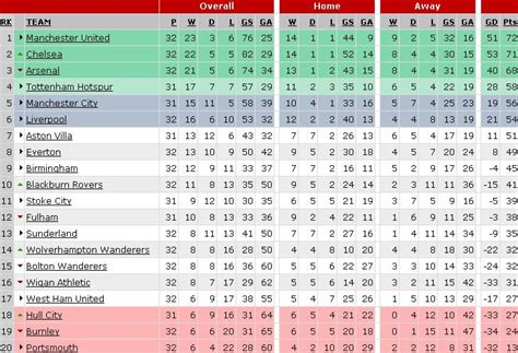 epl table in 2010 premier league preview april 3 4 world soccer talk