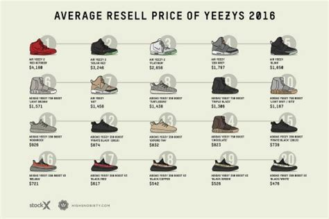 Sepatu Sneakers New Ultra Yezzy a complete guide to yeezy resale prices in 2016 highsnobiety