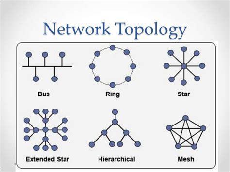 types of topology with diagram what are the different types of topology used for