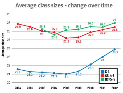 Average Mba Class Size Top Schools by Class Sizes At 5 Year Highs United Federation Of Teachers