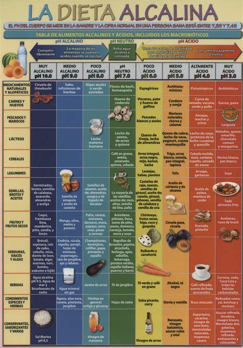 libro la dieta de la distribuciones alfaomega s l dieta alcalina la valera jos 201 antonio 8436005168629