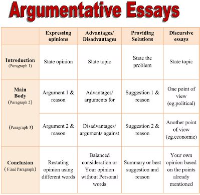 Types Of Academic Essays by Ielts Essays B3fink4urself