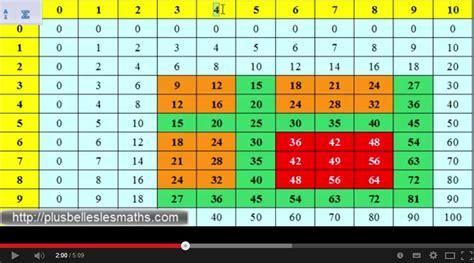 les de table apprendre les tables de multiplication le systeme qui simplifie