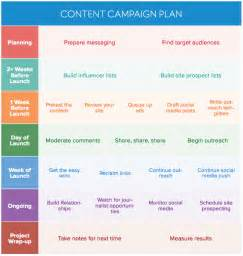Outreach Plan Template by How To Create A Winning Content Promotion Plan Buzzstream