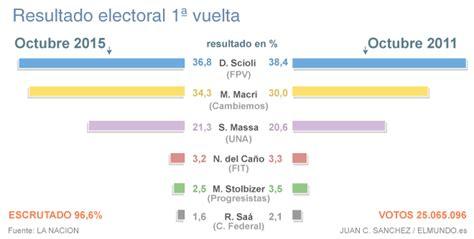 resultados elecciones segunda vuelta en argentina elecciones argentina macri frena al kirchnerismo y fuerza