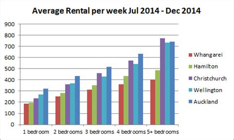 average cost of renting a house per month how auckland rent compares to other cities barfoot