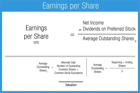 Single Story Home by Earnings Per Share Accounting Play
