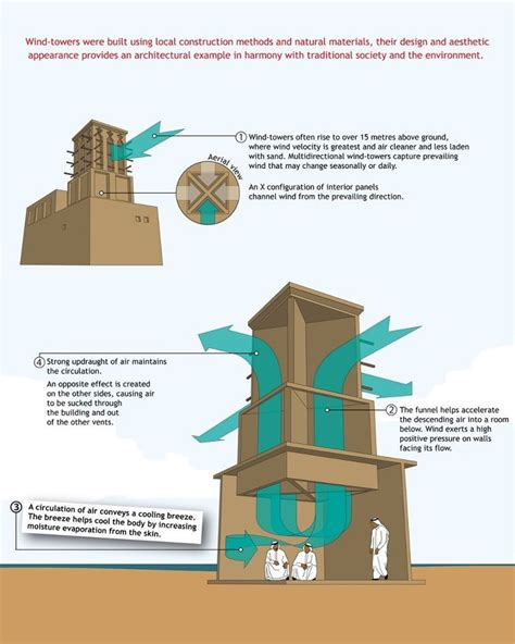 Wind After C Section by Best 25 Passive Cooling Ideas On Solar House