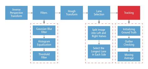 newspaper layout algorithm embedded adas algorithm optimization with high performance
