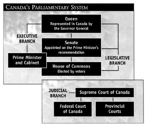 In A Parliamentary System From Where Are Cabinet Members by Canadian Government O Canada