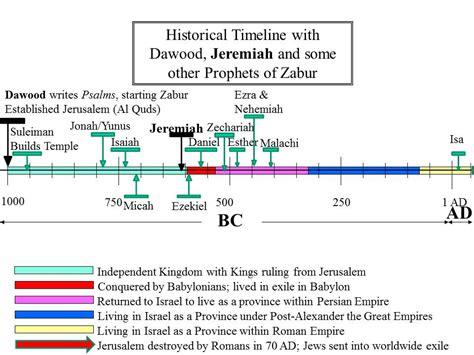 1334644942 recherches sur la chronologie egyptienne sign of the new covenant al injil