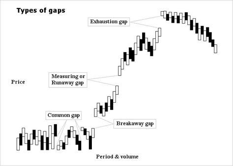 candlestick pattern gap up gap chart pattern wikipedia