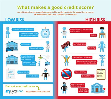 what makes a good home what makes a good credit score