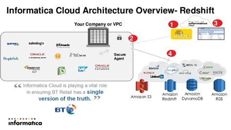 informatica mdm architecture diagram aws webcast informatica big data solutions showcase