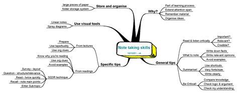 note making styles skills hub rozaini othman guru cemerlang biologi january 2011