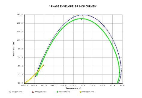 phase envelope and vapor liquid equilibrium analysis