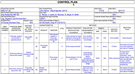 control plans dmaic tools