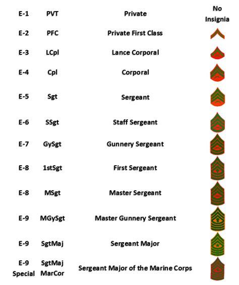 marine corps ranks military rank structure