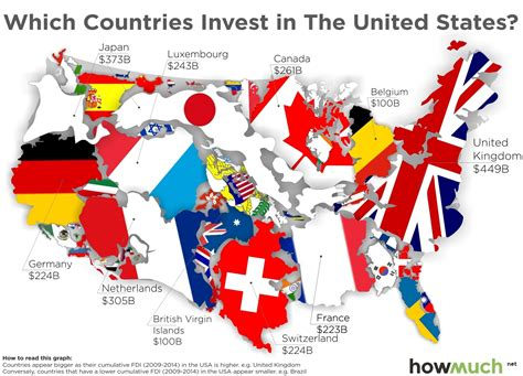 places in the united states which countries invest in the united states