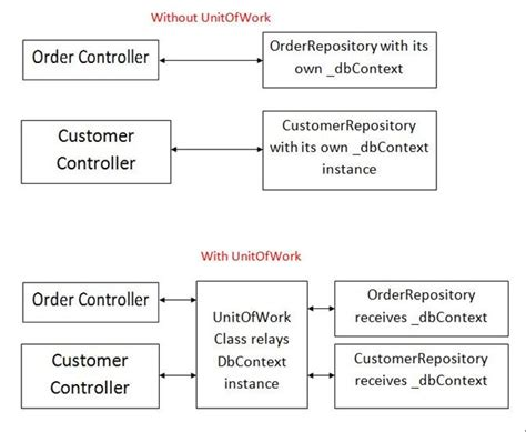 c repository pattern query unit of work in repository pattern