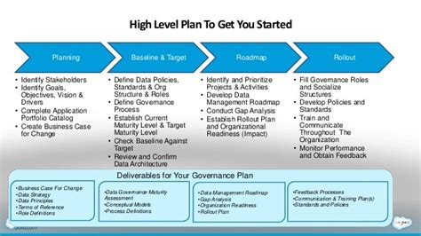 Data Governance Plan Exle Templates Resume Exles J1akeqdame Information Governance Policy Template