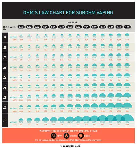 ohm resistance calculator vape sub ohm vaping chart of ohm s reference chart vaping411