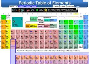 educational technology interactive periodic table of