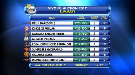 ipl list 2017 ipl 2017 auction complete list of sold players with price