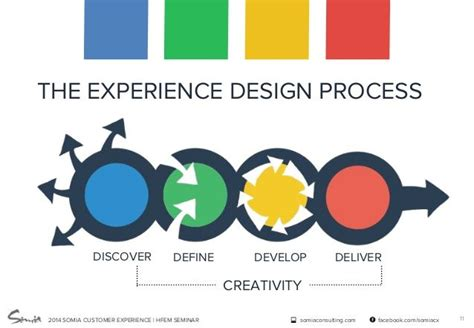 design mark definition experience design methods for product service