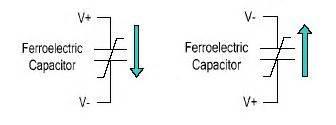 capacitor polarization ferroelectric f ram technology brief