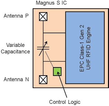 tunable rf mems capacitor for wireless communication tunable capacitor series shunt design for integrated tunable wireless front end applications