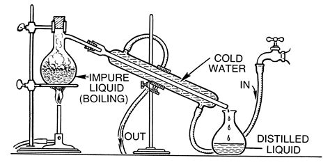 diagram of a moonshine still file distillation psf png wikimedia commons